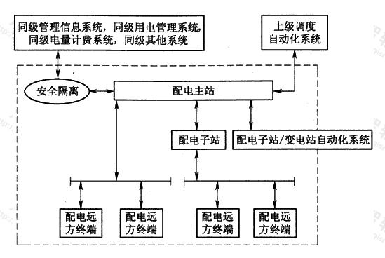 图1 配电自动化系统组成结构