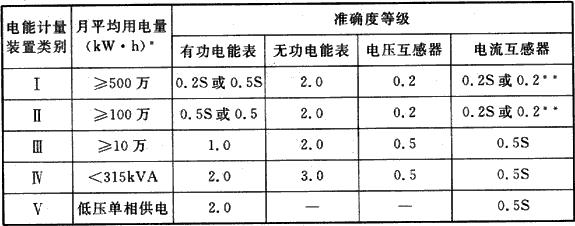 表9.5.1 电能计量装置分类及准确度选择