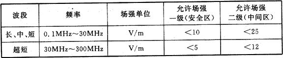 表6 不同频率波段范围内的电磁辐射允许场强