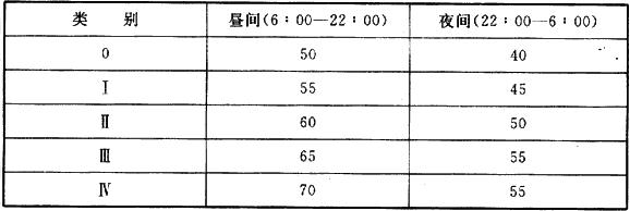 表11.5.1 各类区域噪声标准值[Leq〔dB(A)〕]