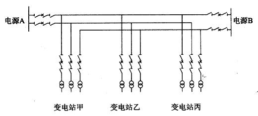 图A.1.2-3 两侧电源电缆线路T接三个变电站