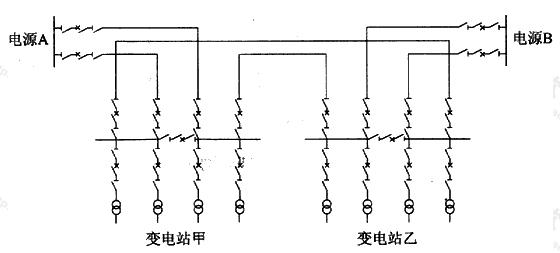 图A.1.2-4 电缆线路链式接线