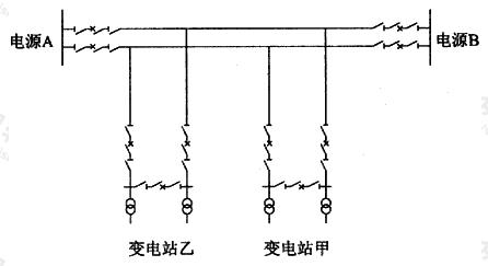 图A.1.1-2 两侧电源高压架空配电网