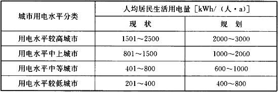 表4.3.2 规划人均居民生活用电量指标