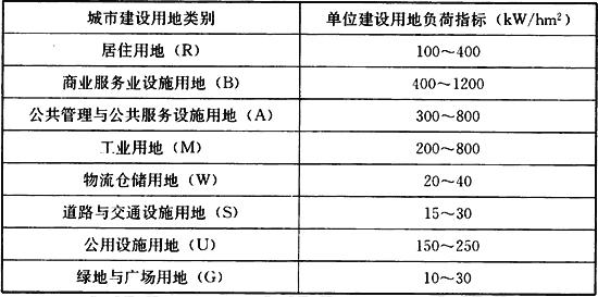 表4.3.3 规划单位建设用地负荷指标