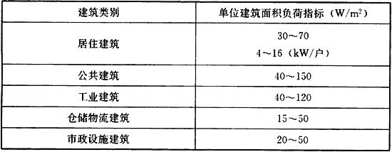 表4.3.4 规划单位建筑面积负荷指标