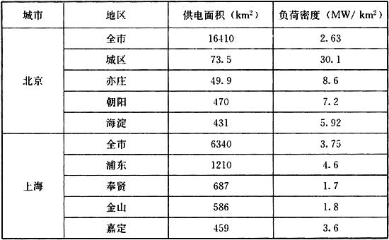 表4 国内部分城市2010年负荷密度统计表