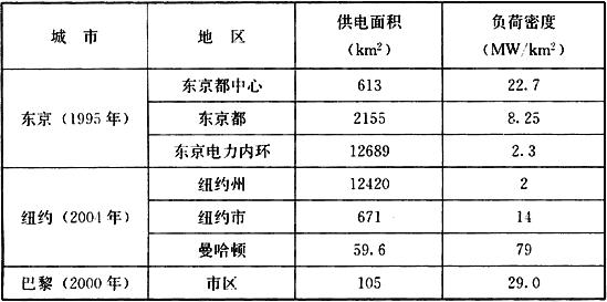 表3 国外部分城市负荷密度统计表