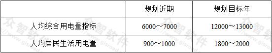 表5 广州市人均综合及人均居民生活用电量指标[kWh/(人·a)]