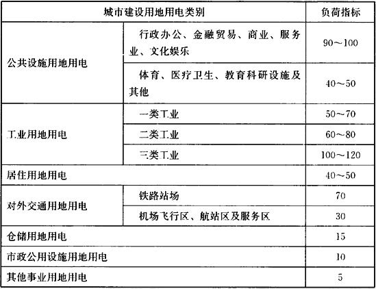 表6 单位建设用地负荷指标(W/m2)