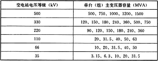 表7.2.3 35kV~500kV变电站主变压器单台(组)容量表