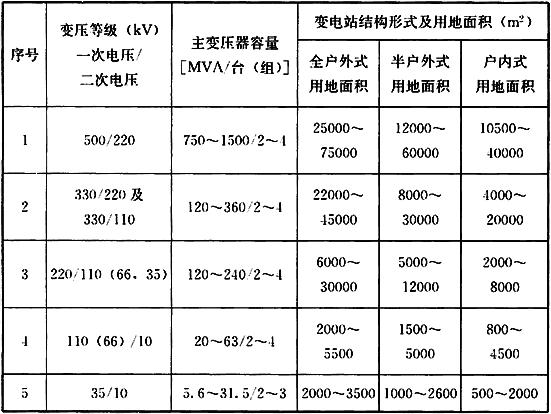 表7.2.7 35kV~500kV变电站规划用地面积控制指标