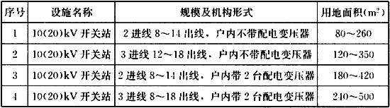 表7.3.5 10(20)kV开关站规划用地面积控制指标