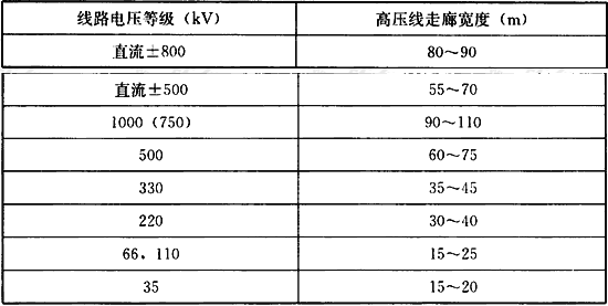 表7.6.3 市区35kV~1000kV高压架空电力线路规划走廊宽度