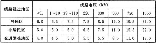 表10 架空电力线路导线与地面间最小垂直距离(m)