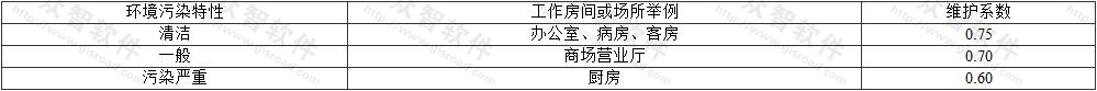表3.1.3 维护系数