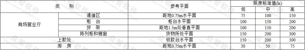 表3.2.1 地下商场照度标准值