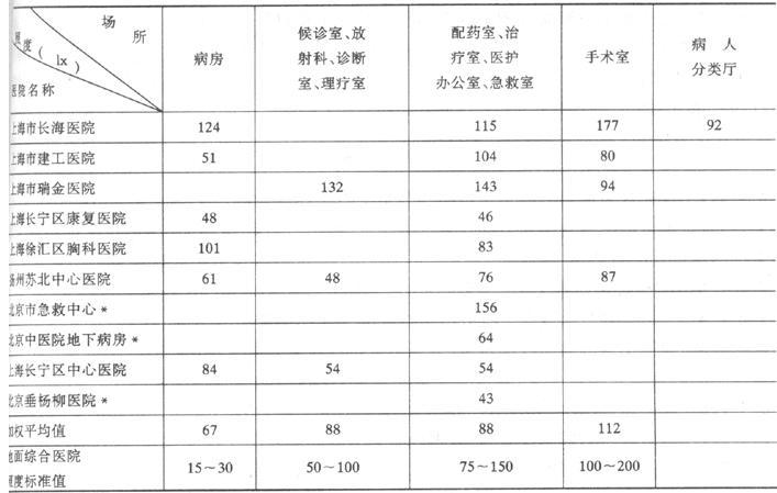 表3.2 十个医院照明调查结果