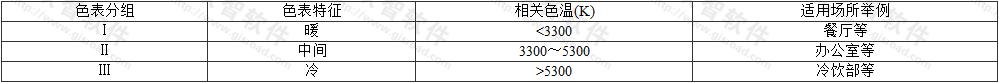 表4.4.1 光源的色表