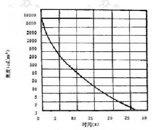 附图A 亮度—时间曲线