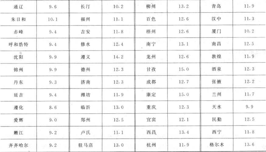 表B 全国各地年平均散射照度