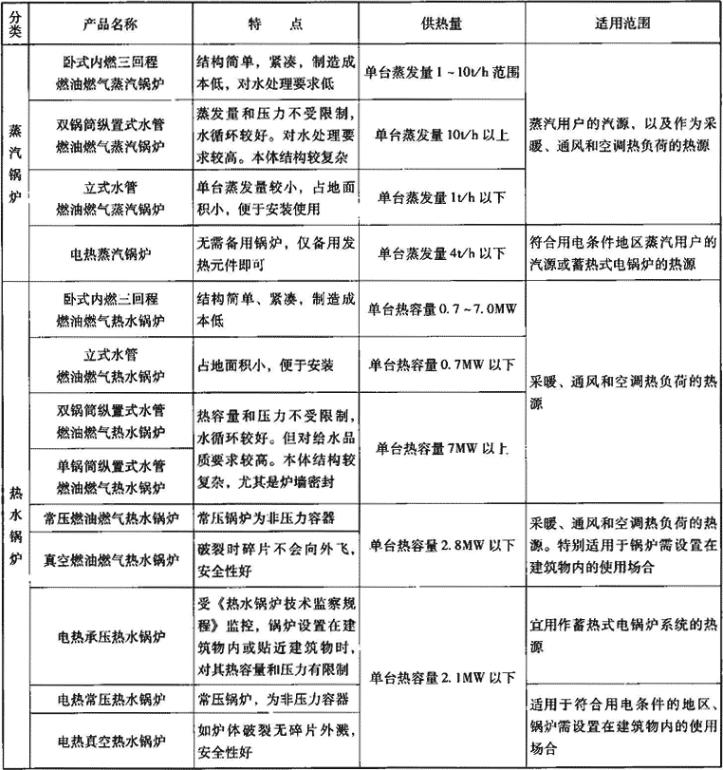 表1.1.1 锅炉分类、特点及适用范围