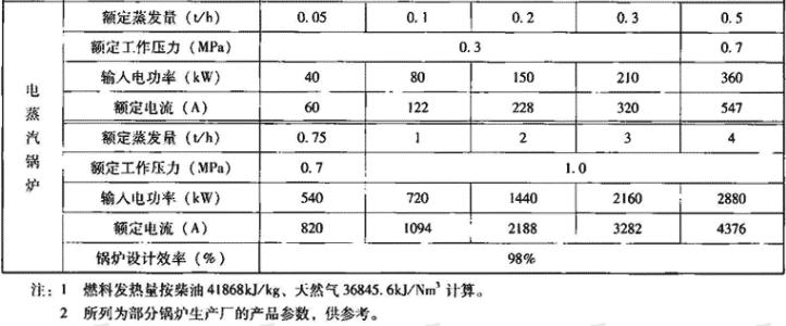 表1.1.2 蒸汽锅炉主要技术性能指标