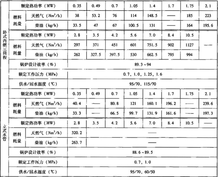 表1.1.3-1 燃油燃气承压式热水锅炉主要技术性能指标