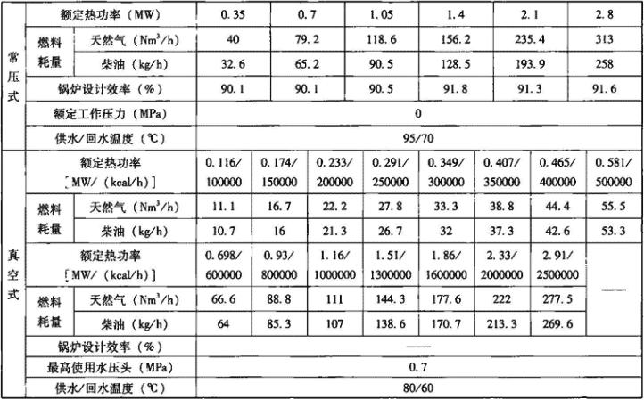 表1.1.3-2 燃油燃气常压及真空式热水锅炉主要技术性能指标