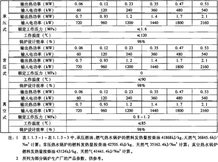 表1.1.3-3 电热水锅炉主要技术性能指标