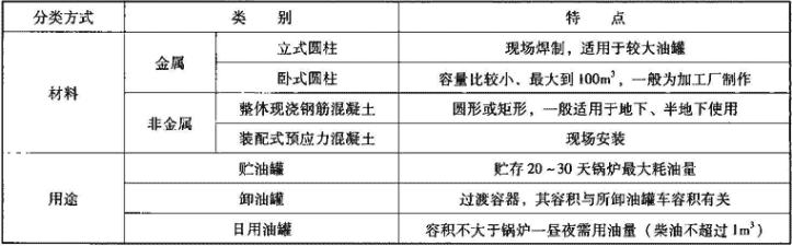 表1.1.4-1 油罐分类及特点