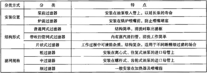 表1.1.4-3 油过滤器分类及特点