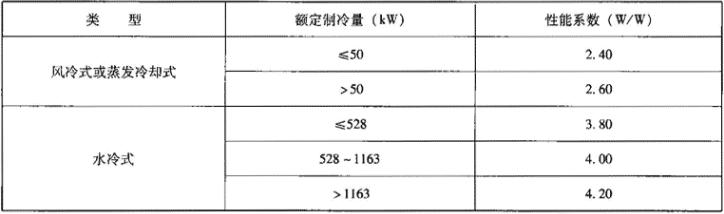 表1.2.2-2 机组名义工况能源效率限定值