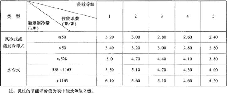 表1.2.2-3 能源效率等级指标