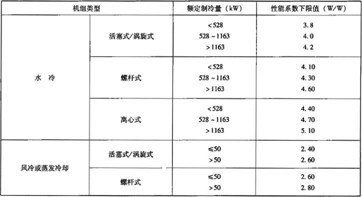 表1.2.2-4 公共建筑节能设计标准要求的机组性能系数下限值