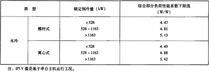 表1.2.2-5 公共建筑节能标准要求的机组综合部分负荷性能系数下限值