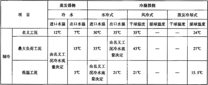 表1.2.2-6 机组正常工作温度条件