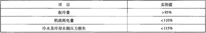 表1.2.2-7 机组实测性能允许偏差限值