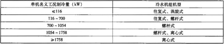 表1.2.4 水冷式机组选型范围