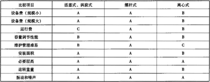 表1.2.6-3 机组经济性参照表