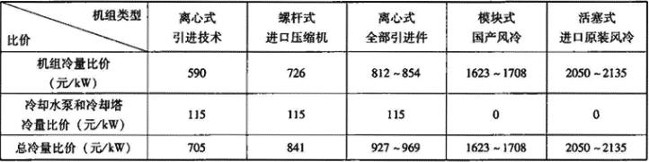 表1.2.6-2 各类机组出厂价格