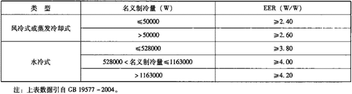 表1.3.3-3 冷水(热泵)机组名义制冷工况能效比(EER)