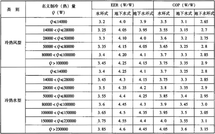 表1.3.3-5 水源热泵机组名义工况制冷能效比和制热性能系数