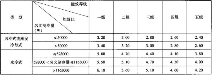 表1.3.3-6 冷水(热泵)机组能效等级指标