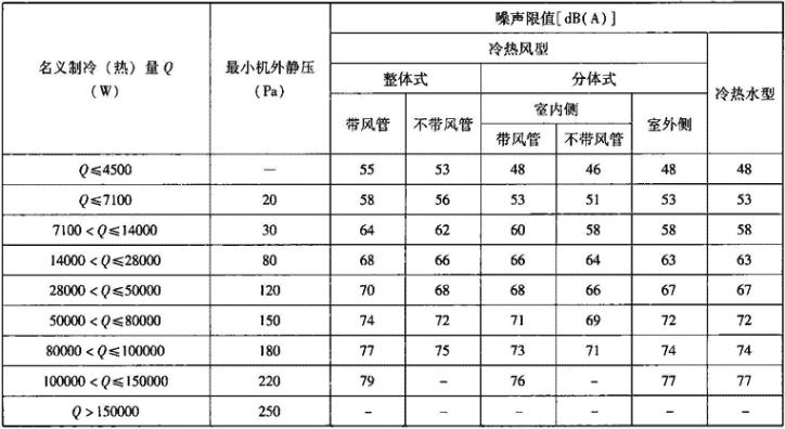 表1.3.3-7 水源热泵机组名义工况最小机外静压、噪声限值