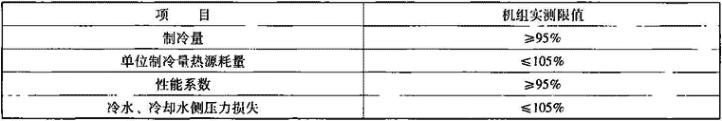 表1.4.2-2 机组实测限值