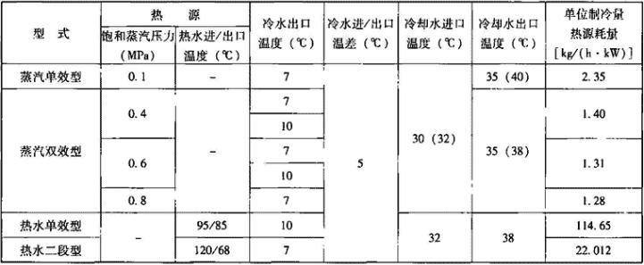 表1.4.2-1 机组名义工况条件