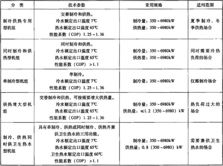 表1.5.1-1 机组分类和技术参数