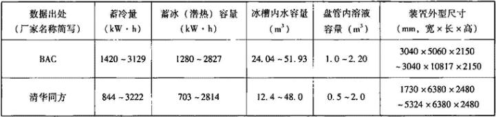 表1.6.3-1 外融冰整装式标准蓄冰装置主要性能参数