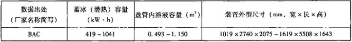 表1.6.3-4 内融冰散装式标准蓄冰装置主要性能参数